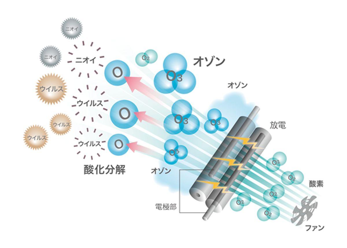 オゾン マクセル